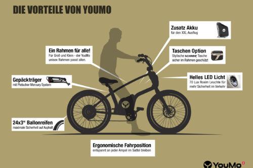 Welches E-Bike kaufen Vorteil YouMo