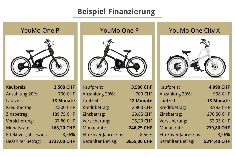 E-Bike Finanzierung Beispielrechnung